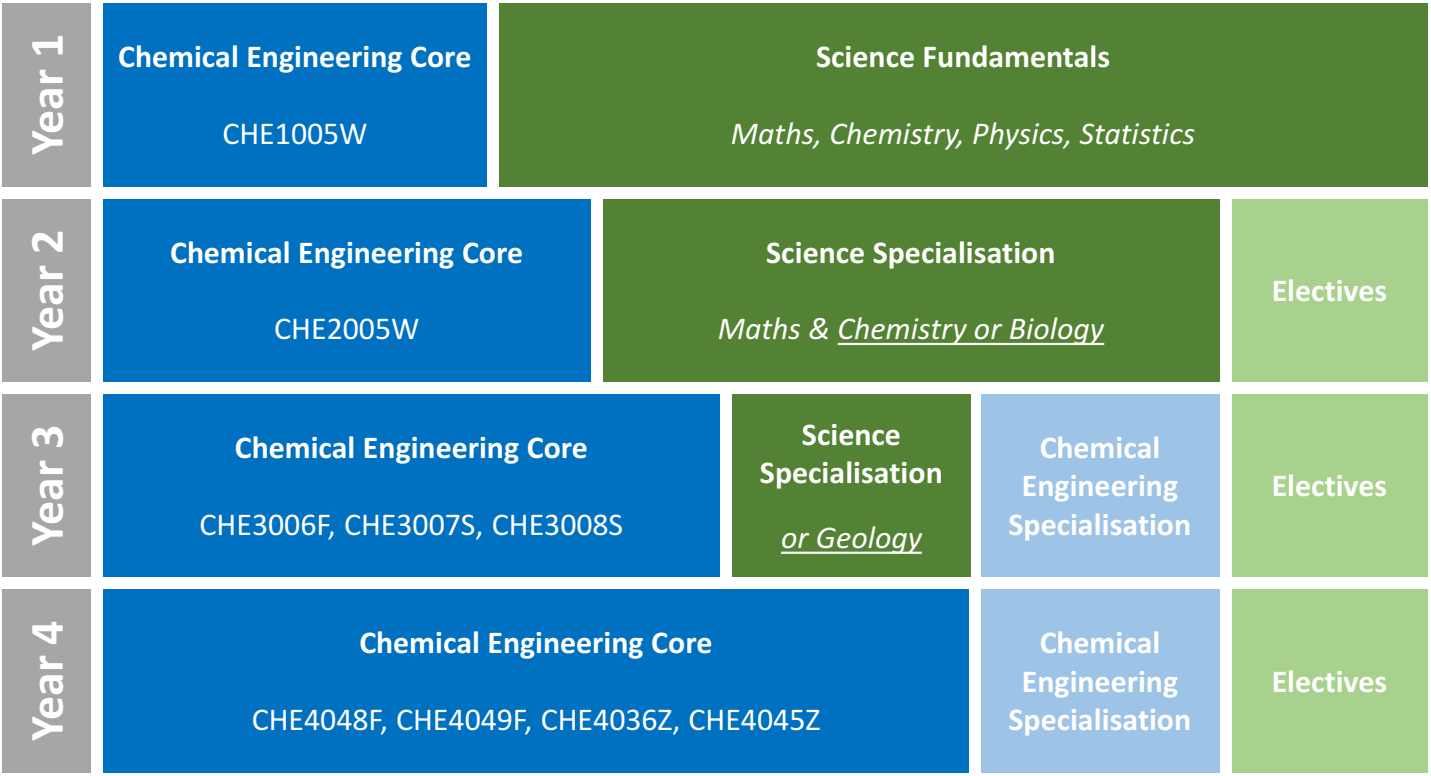 Curriculum | Department of Chemical Engineering